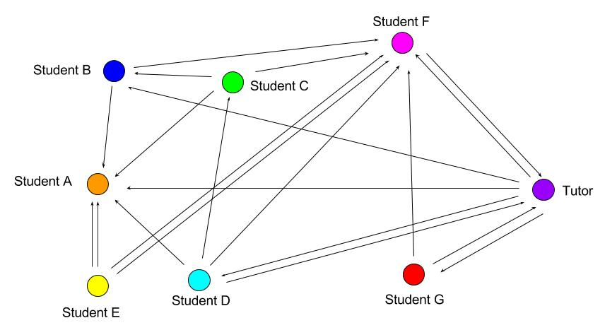 social network diagram showing the interactions between students in two discussion forums